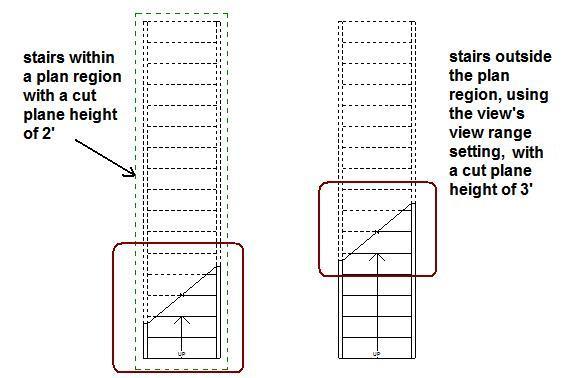 Stair cut line elevation - Autodesk Community- Revit Products