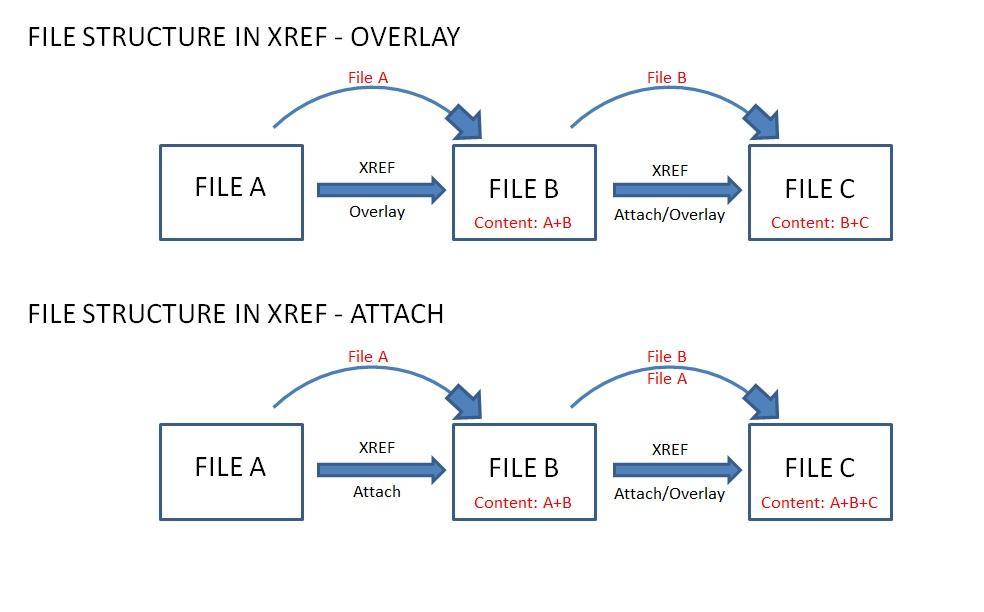XREF - Attach or Overlay - Autodesk Community- Civil 3D