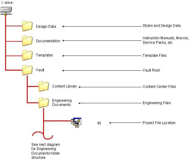 best practices for file folder structure autodesk community : folder structure diagram - findchart.co