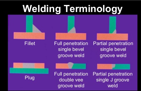 Full penetration weld varification