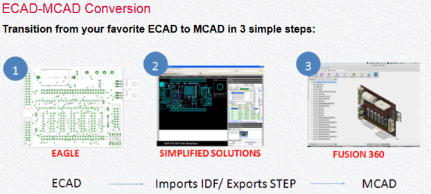 Bridging the ECAD/MCAD gap with Fusion 360 and CadSoft EAGLE ...
