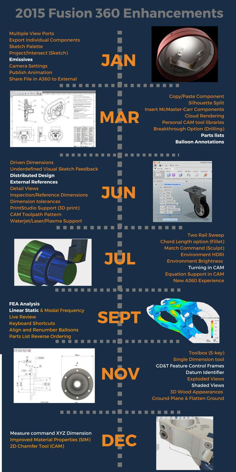2015 Fusion Enhancements