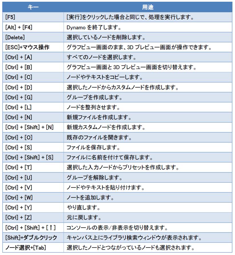 ショートカット キー 一覧 Windows10 - ショートカットキーの一覧表(まとめ)