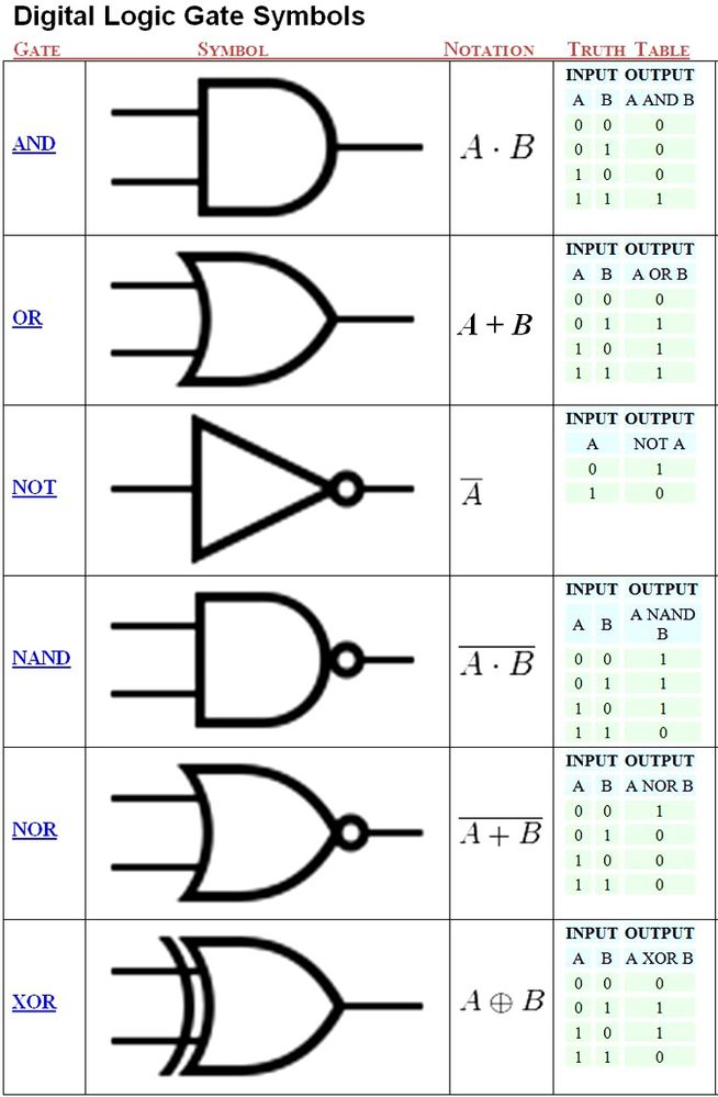 Logic diagram symbols wiring diagram news logic gate symbols pdf image collections meaning of text symbols rh sardignalibera net interlock logic diagram symbols logic block diagram symbols ccuart Choice Image