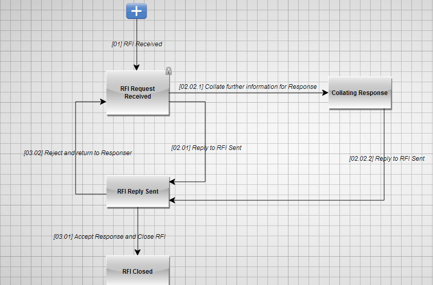 PLM360_RFI_Workflow_Map.png