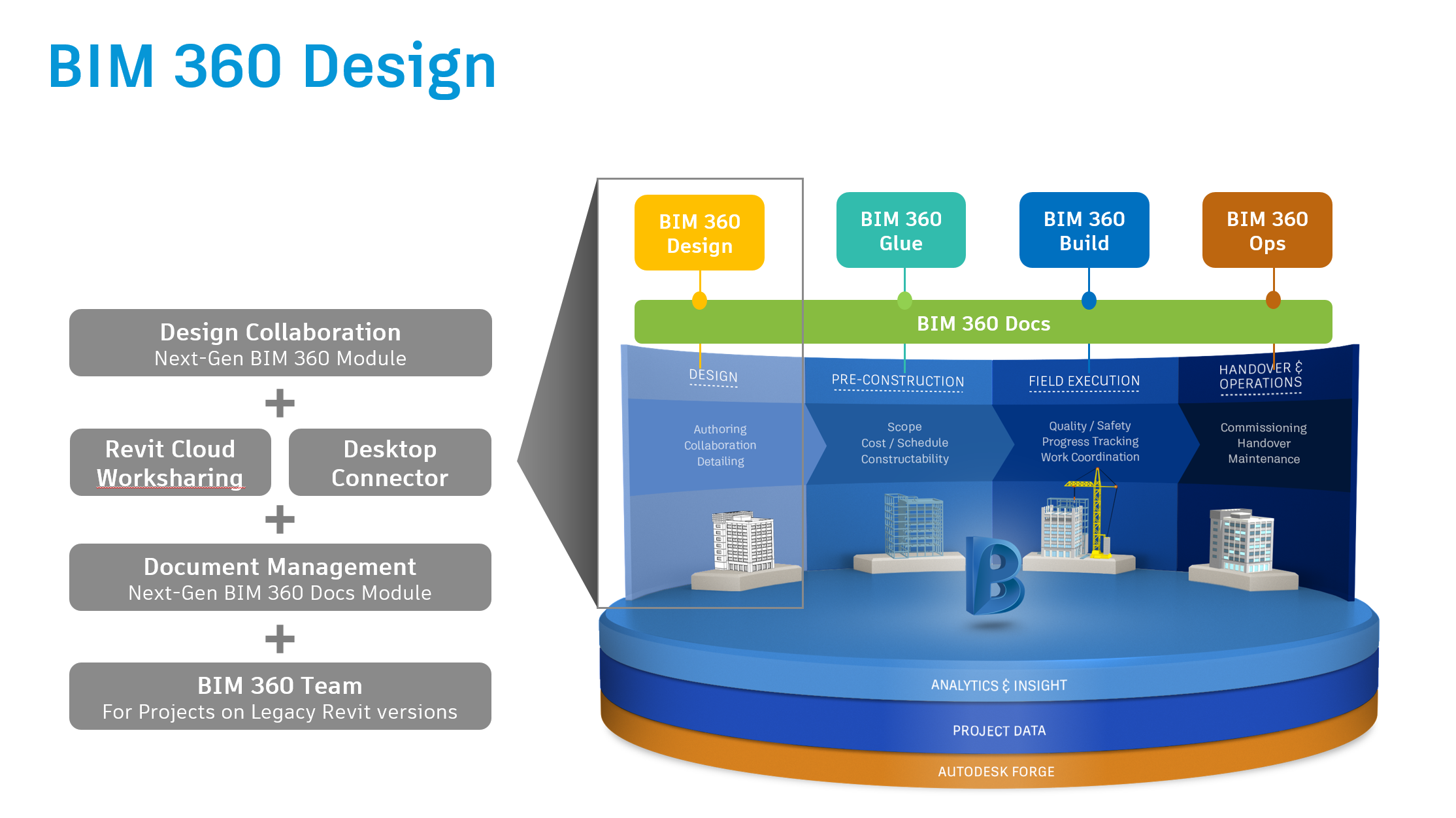 Bim 360 Design Is Released The Next Generation Of C4r Autodesk Community Bim 360