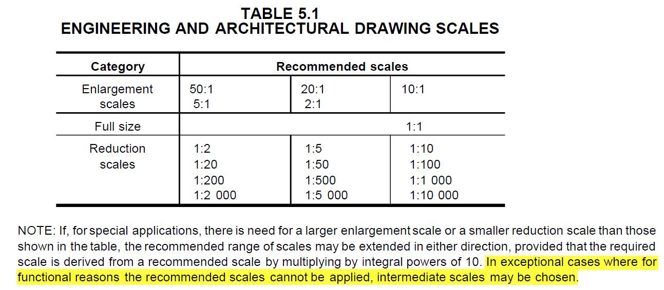 valid metric scales autodesk community. Black Bedroom Furniture Sets. Home Design Ideas