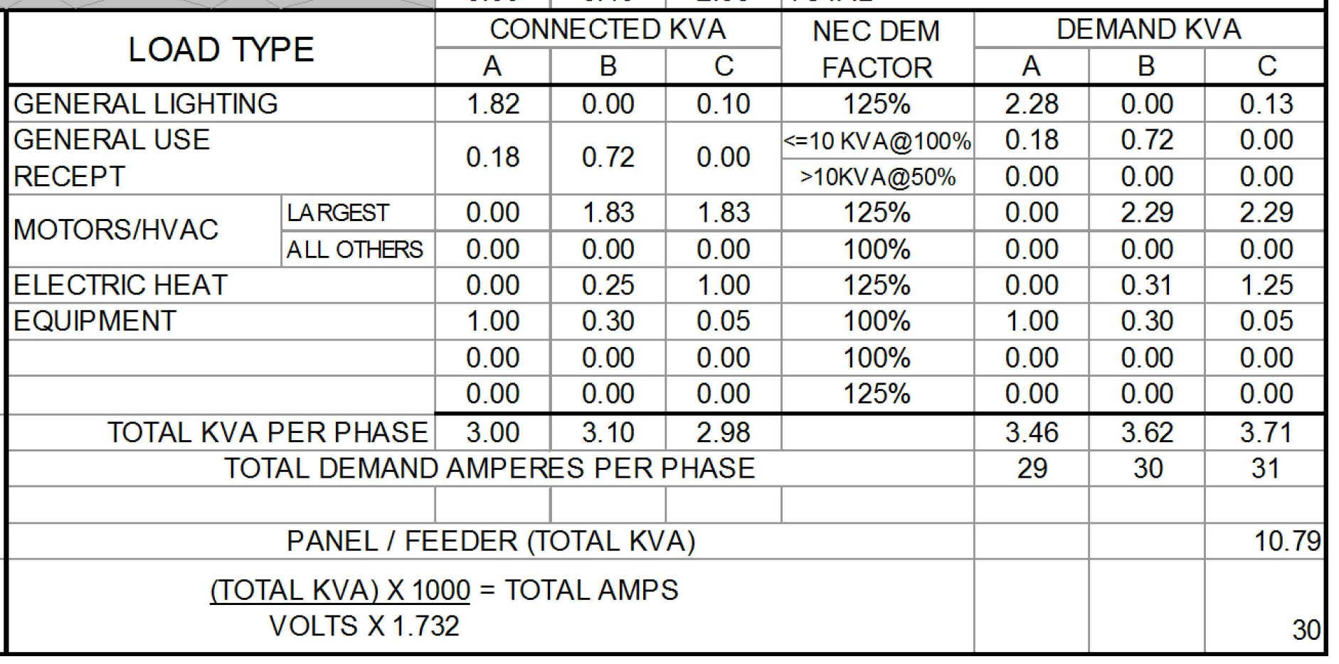 Phase demand loads and current in panel schedule   Autodesk Community