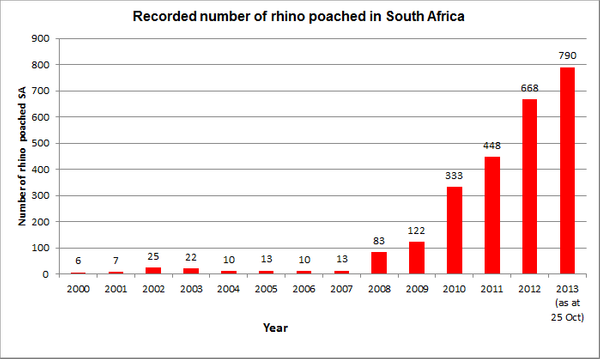 Rhino south africa death statistics.png