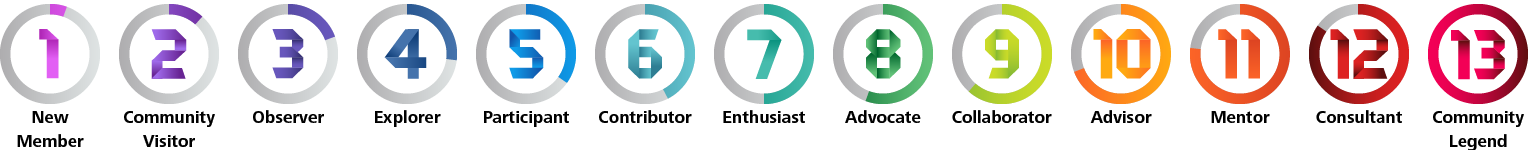 Autodesk Community Ranking - Fusion 360 Blog