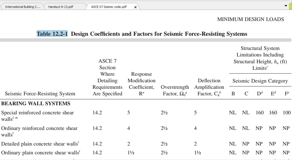 Solved cd parameter in ibc 2012 seismic case definition for Table 7 1 design parameters