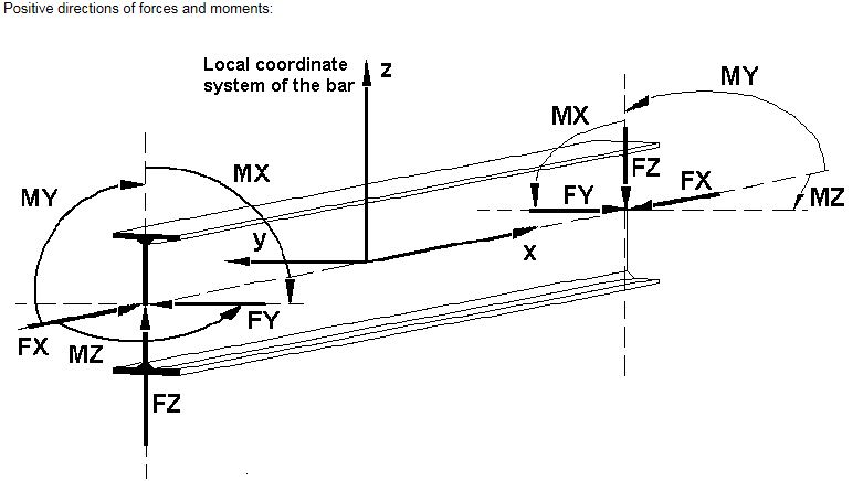 sagging bending moment - slabs vs beams