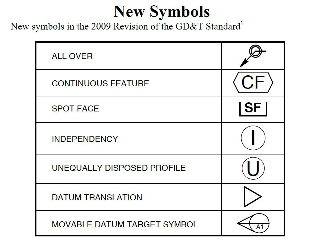 Add ASME Y14 5-2009 as an option - Autodesk Community