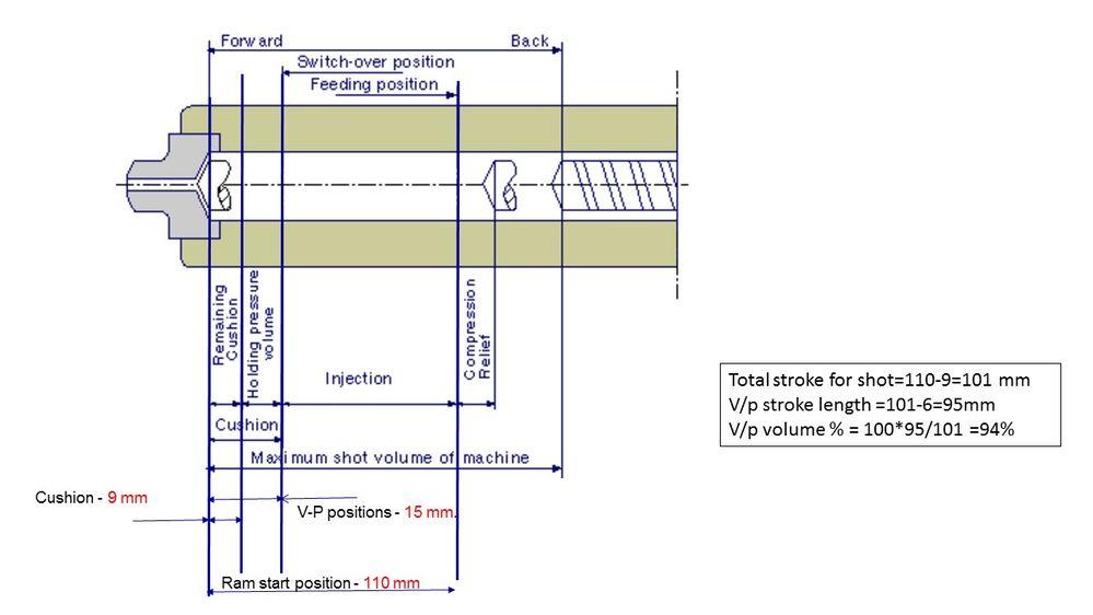 V-P switch position calculation - Autodesk Community