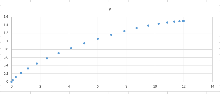 how to find the equation of a curve in excel