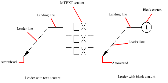 how to change text size in dimension autocad