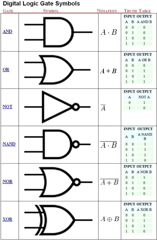 Basic Logic Gates Truth Table Pdf Brokeasshome Com