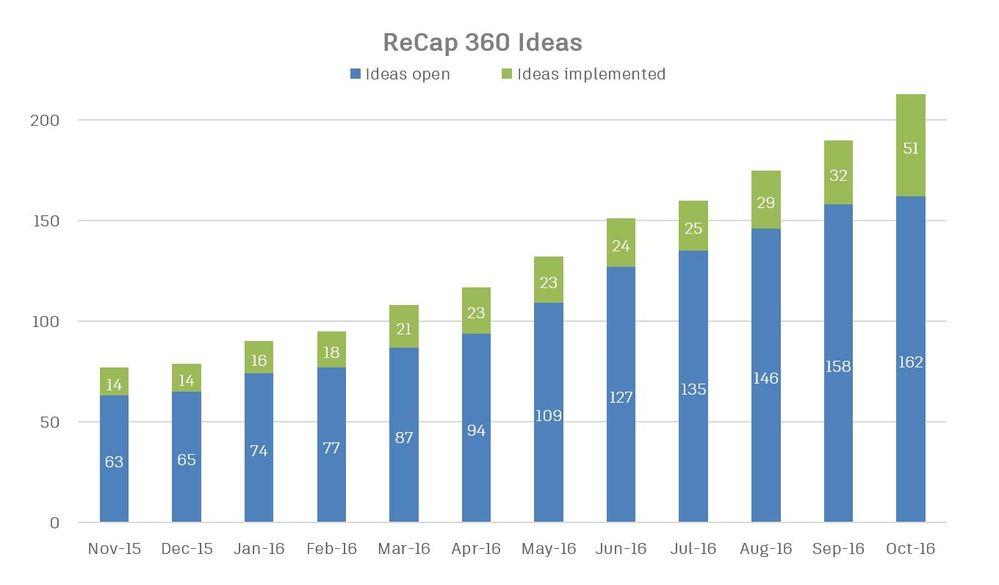 ReCap 360 Ideas Implemented.JPG