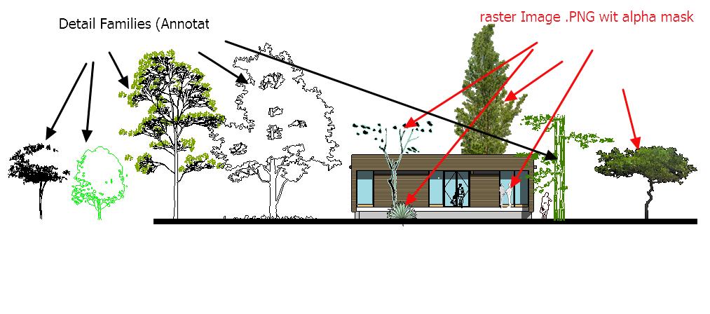 2D Plant elevations - Autodesk Community- Revit Products