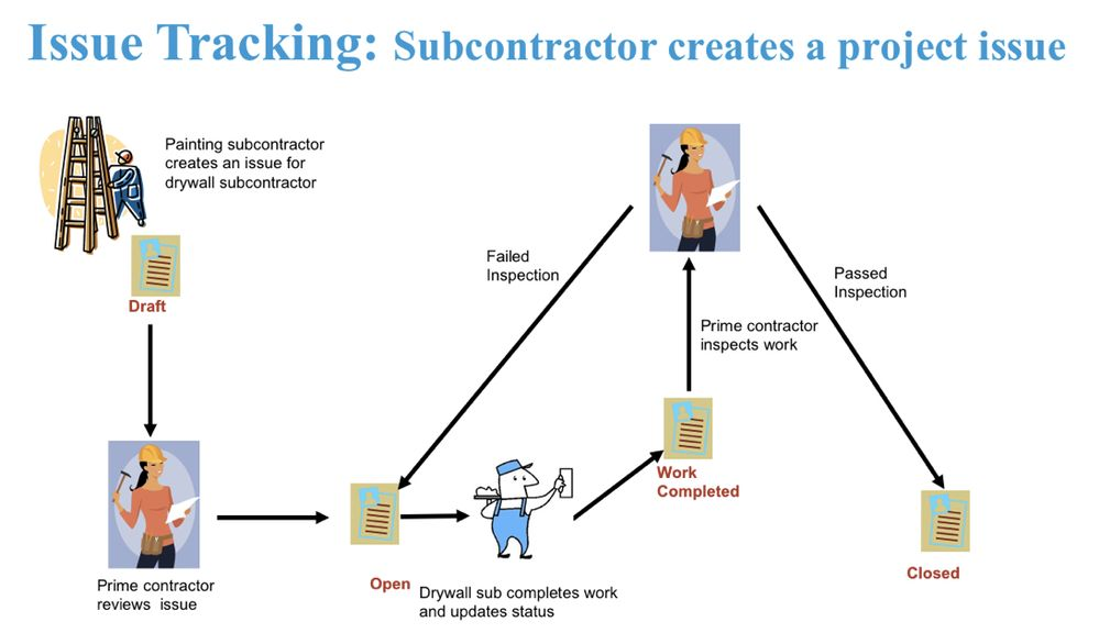 Subcontractor issue workflow.jpg