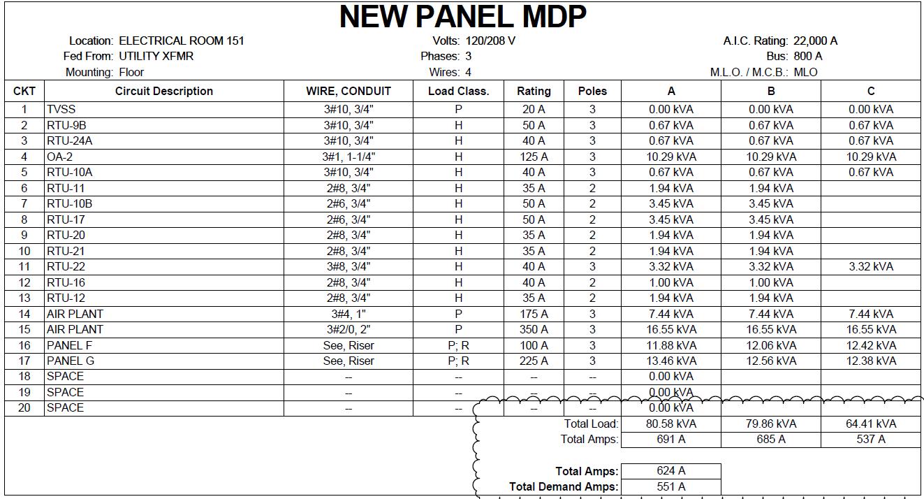 switchboard phase  load balancing