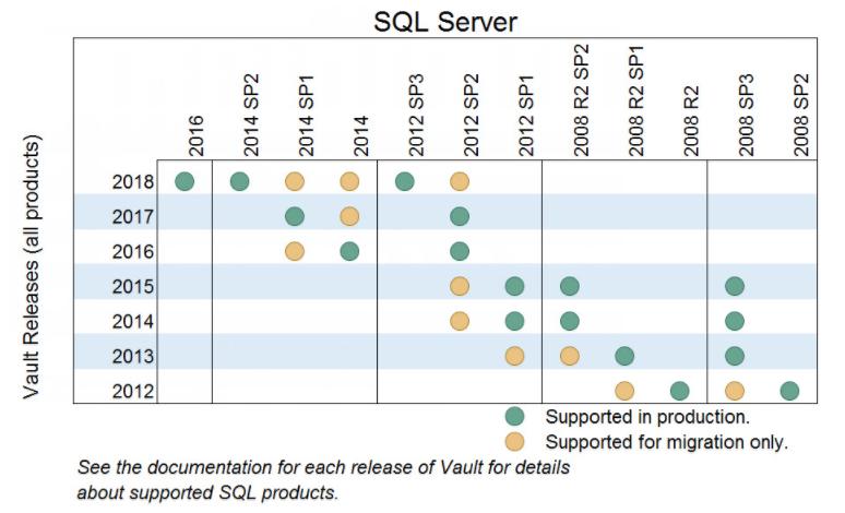 Solved: Vault Server Basic 2018 Installation, Old SQL Server