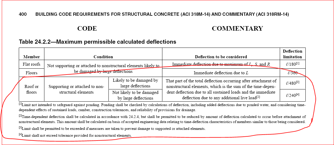 Solved: Deflection Control - Autodesk Community- Robot Structural