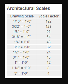 Solved: Imperial / Metric Annotative Dimensions - Autodesk Community