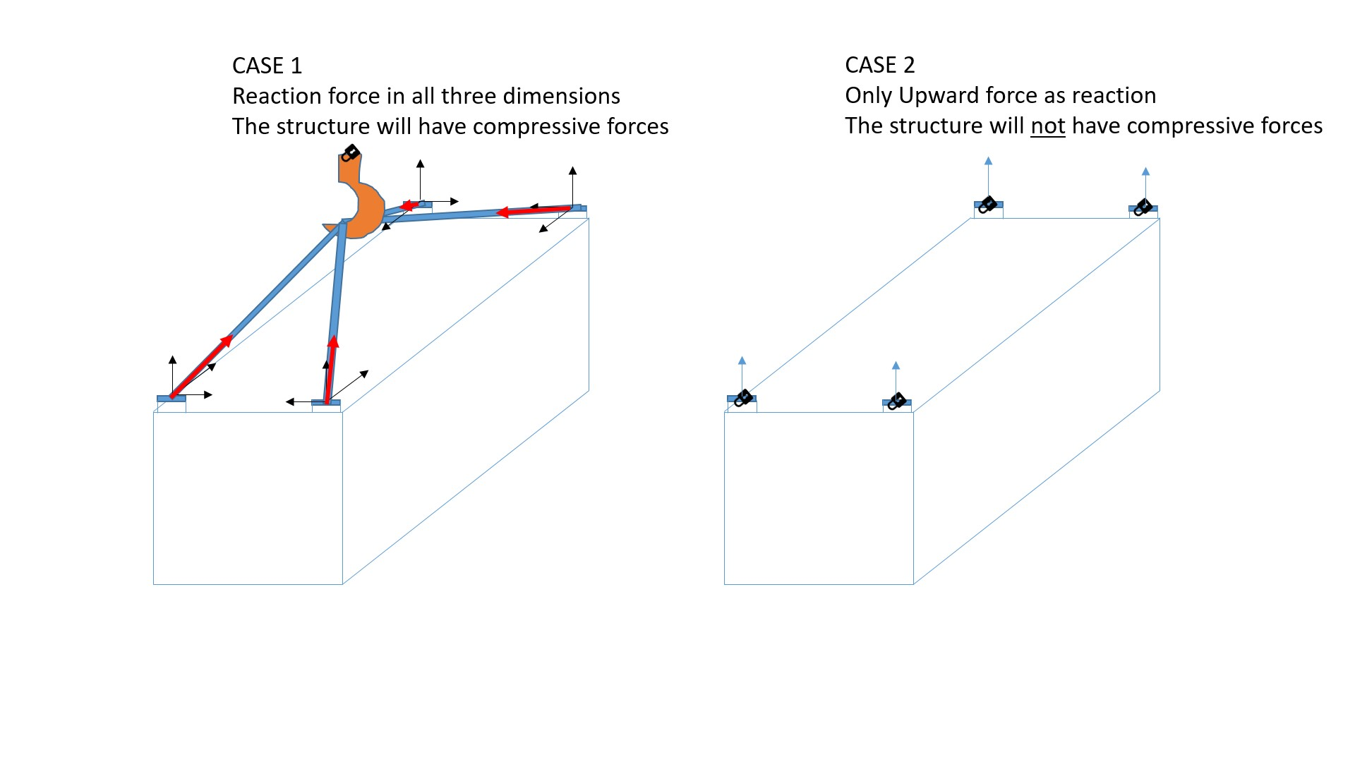 How to give a lifting load at 4 points to a structure in