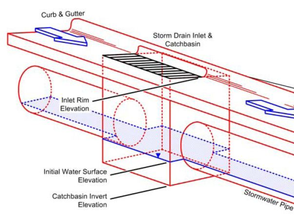 Ssa Inlet Rim Elevations And Weir Flow Autodesk Community
