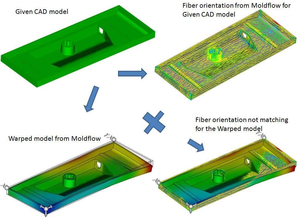 Fiber orientation for warped moldflow model.jpg