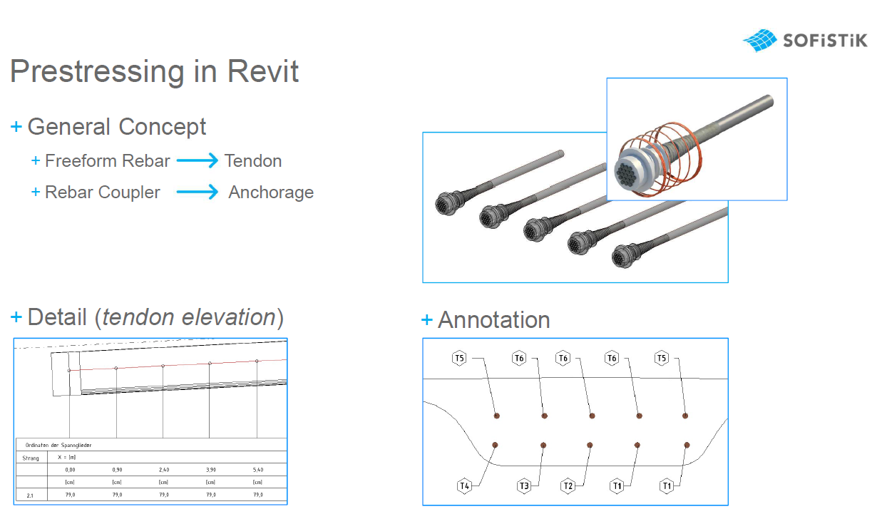 Post Tension Cables in Revit - Autodesk Community