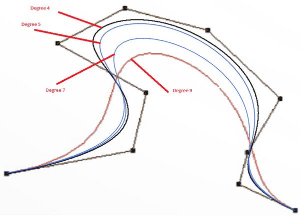 Solved: de Casteljau's algorithm breaks down for degree 5+ bezier