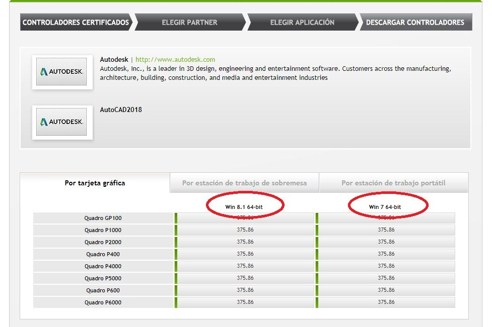 What happens with Nvidia Quadro and its AutoCAD performance