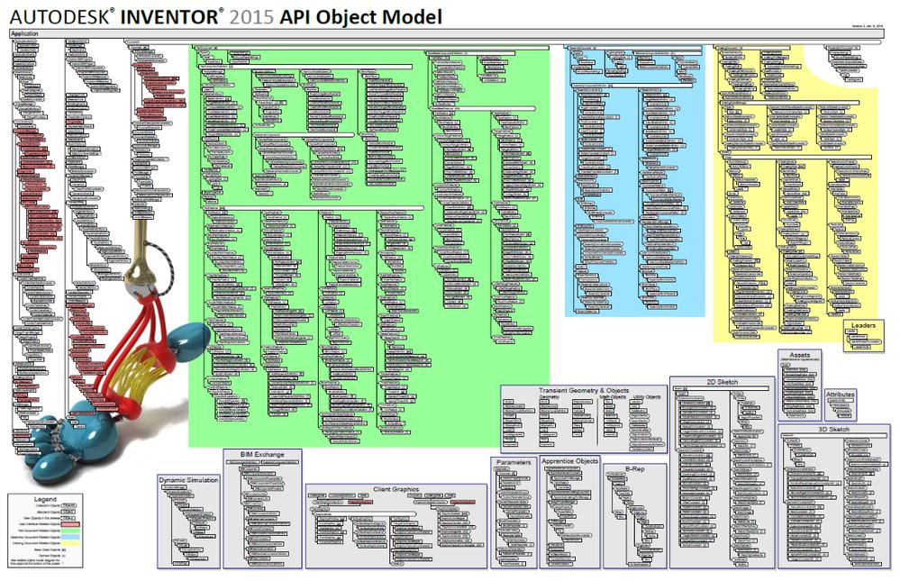 Solved: 2019 Vault API Diagram? - Autodesk Community- Vault