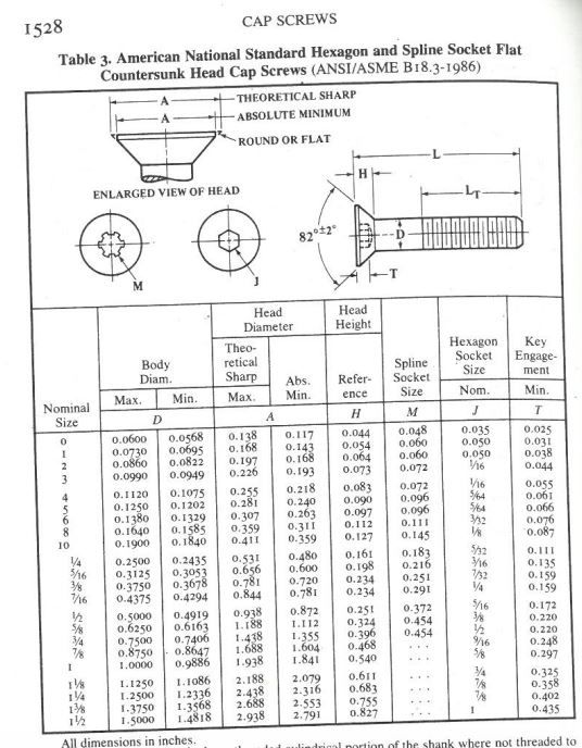 Ansi Counterbore Standards