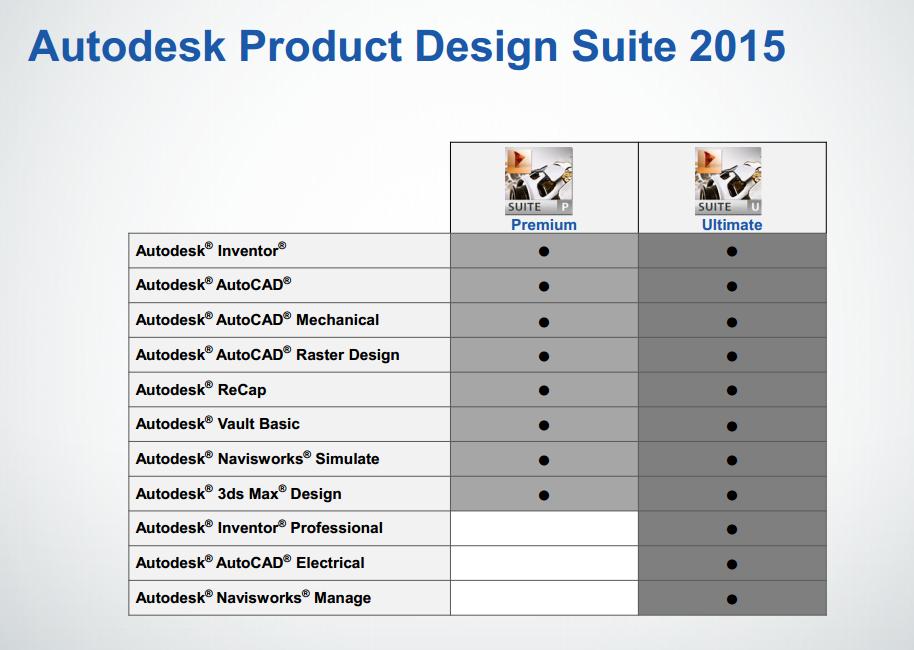 Autodesk autocad design suite ultimate 2015